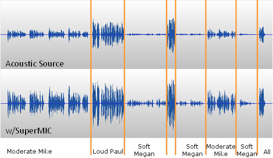 Waveform Comparison-Simple
